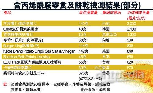 香港市面检测90款零食样本 89款含致癌物质