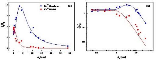 近代物理所揭示单层石墨烯荷能重离子辐照损伤规律