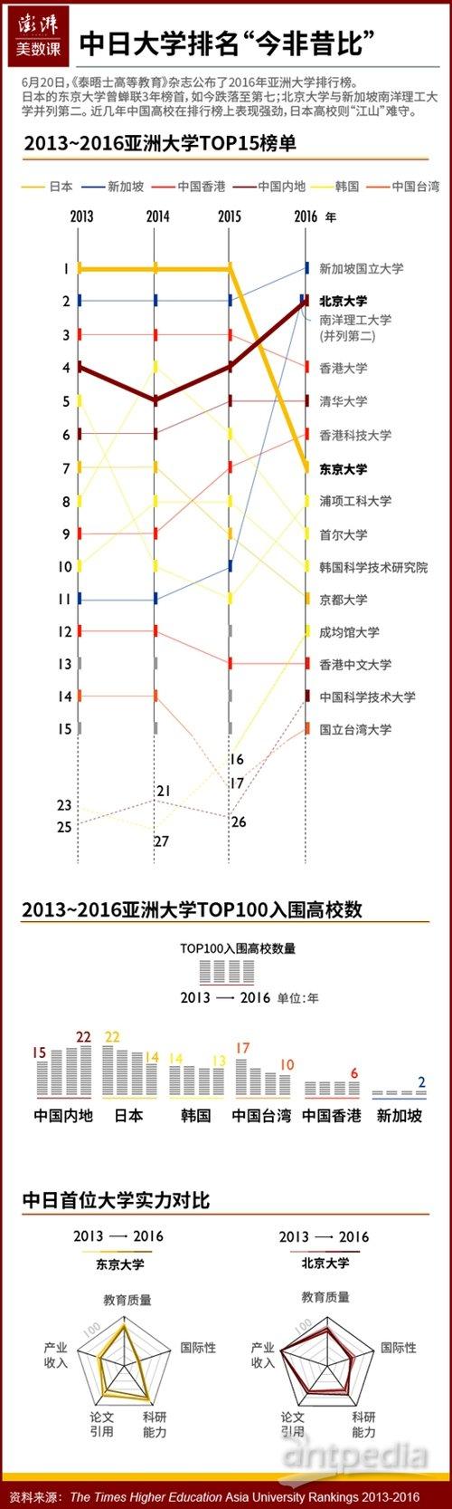 英国杂志公布亚洲大学排名:中日大学今非昔比