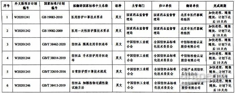 医用口罩等17项疫情防护国家标准外文版紧急征集