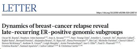 乳腺癌远期复发风险建模成功