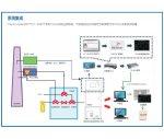 EV-1000系列揮發性有機物在線監測系統