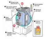電熱鼓風干燥箱