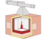 SBI建材分級測試系統
