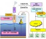 湖泊遠程監測系統Lake-Watch