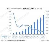 全球动力锂电池行业发展现状一览